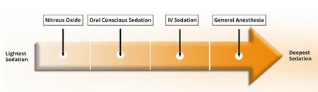 sedation dentistry chart