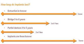 how long do implants last chart